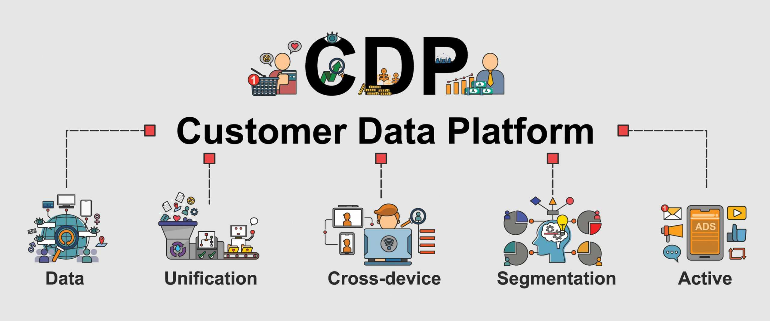 CDPs vital for getting value out of customer data
